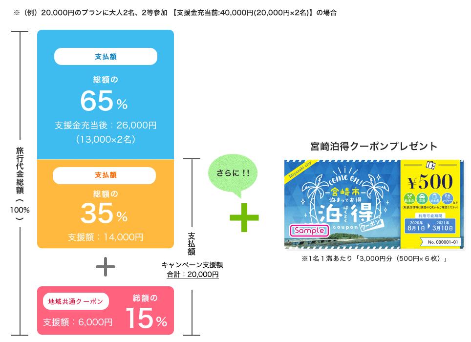 GoToトラベルキャンペーン概要図